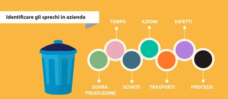 L'ERP per identificare gli sprechi e aumentare la produttività aziendale